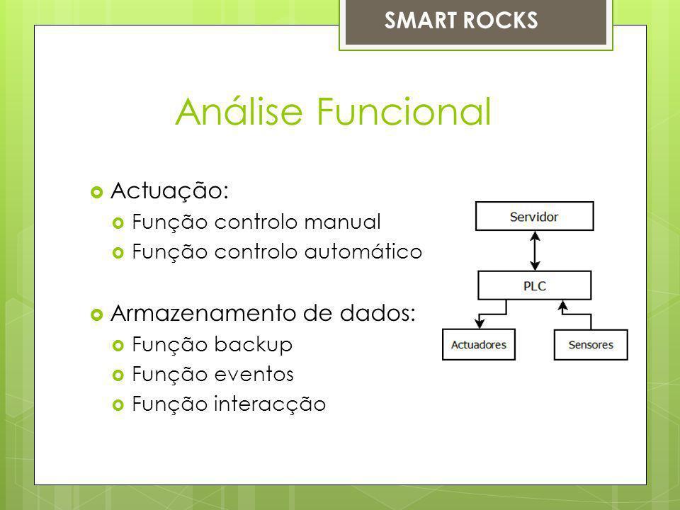 Análise Funcional SMART ROCKS Actuação: Armazenamento de dados: