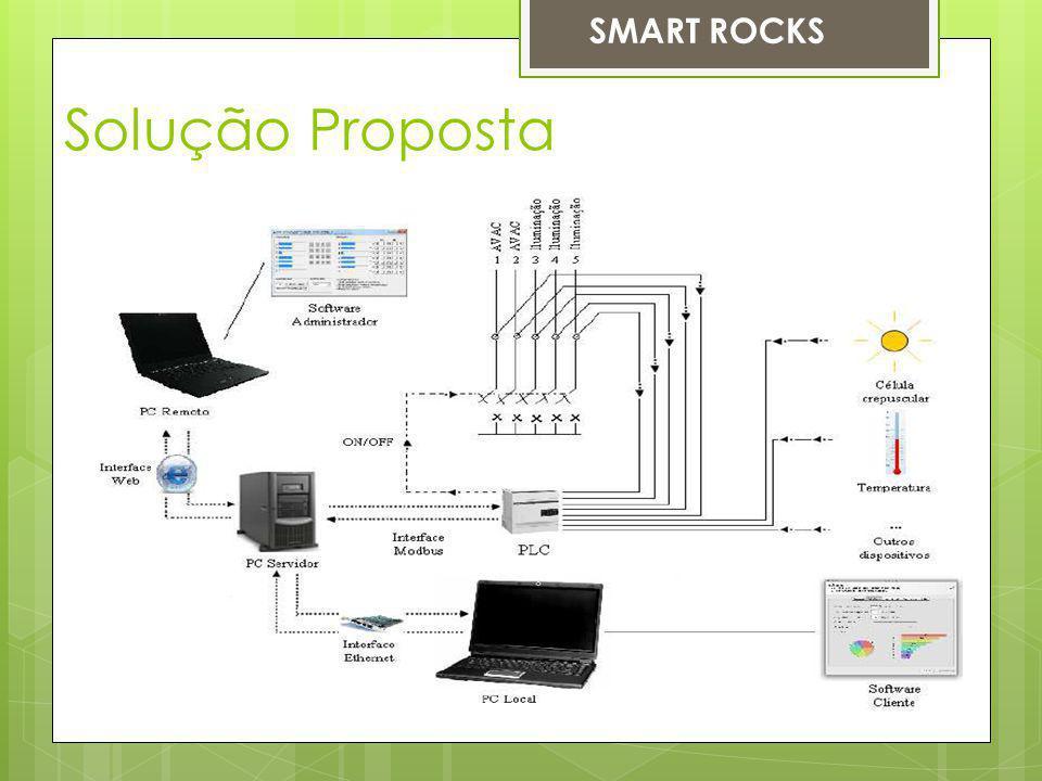SMART ROCKS Solução Proposta