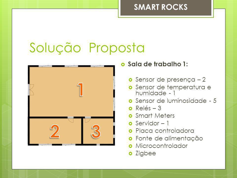 1 2 3 Solução Proposta SMART ROCKS Sala de trabalho 1: