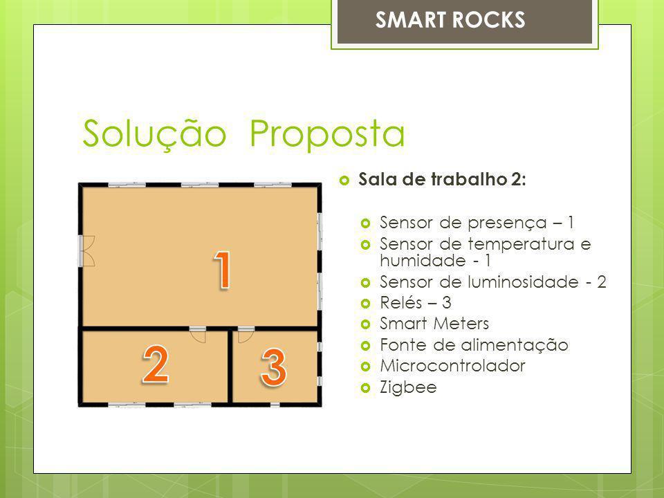 Solução Proposta SMART ROCKS Sala de trabalho 2: