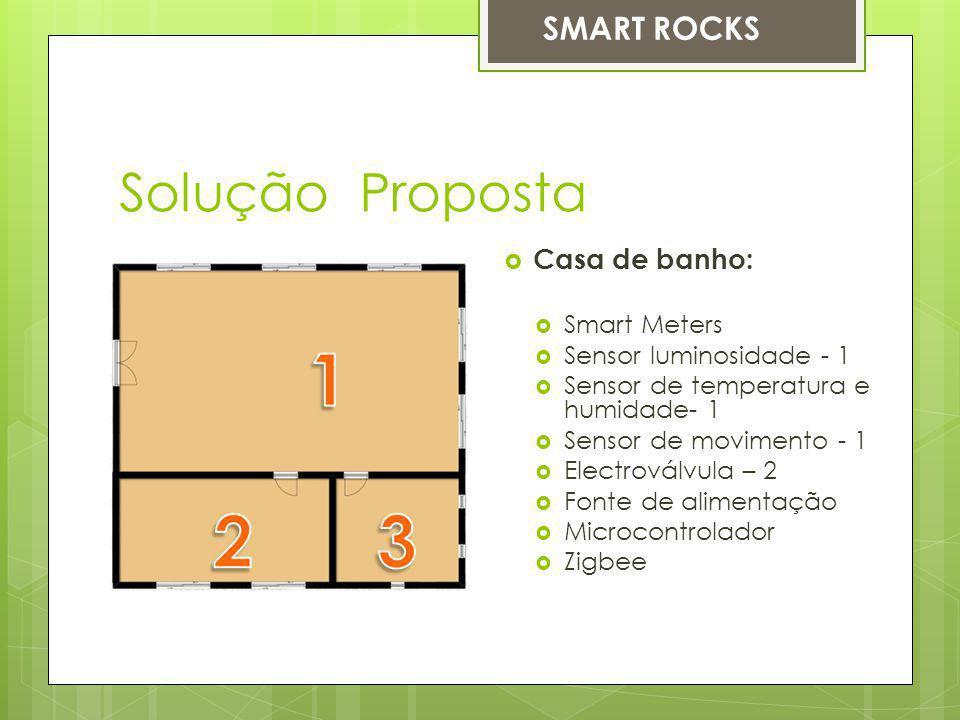 Solução Proposta SMART ROCKS Casa de banho: Smart Meters