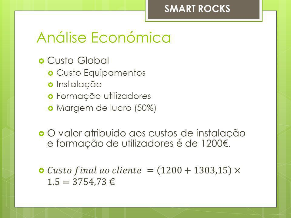 Análise Económica SMART ROCKS Custo Global