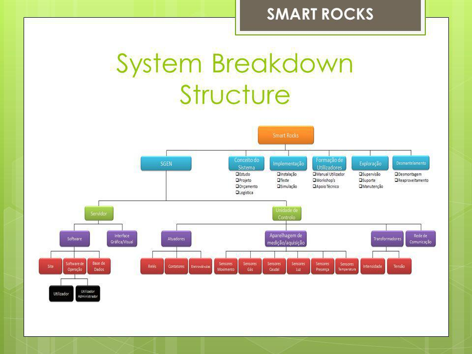System Breakdown Structure