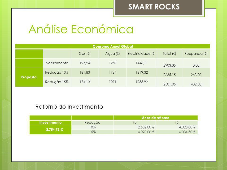 Análise Económica SMART ROCKS Retorno do Investimento