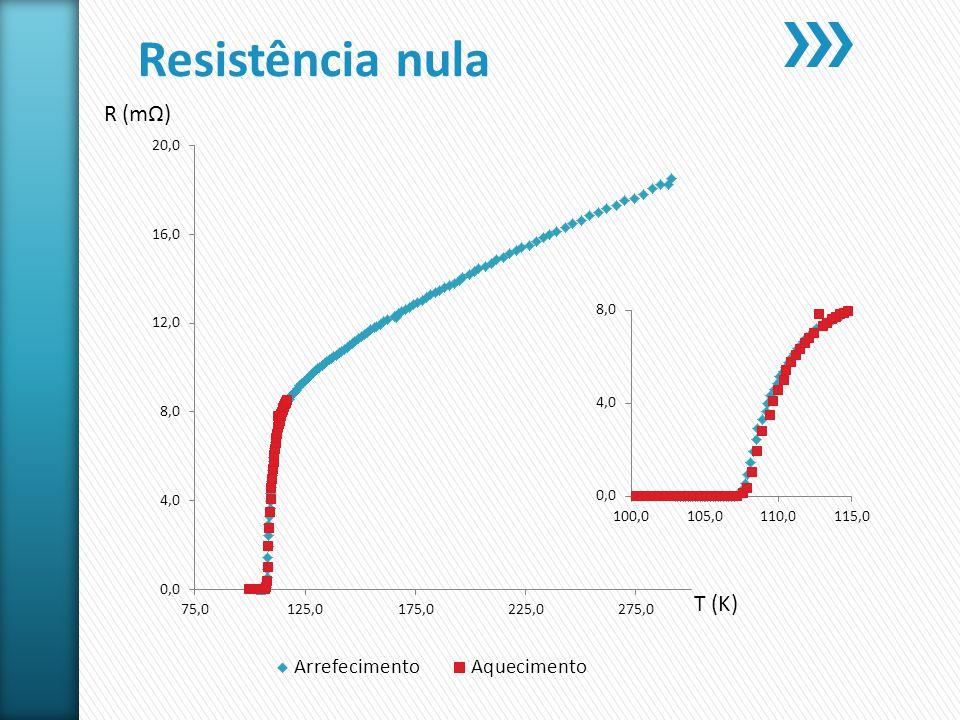 Resistência nula R (mΩ) T (K)