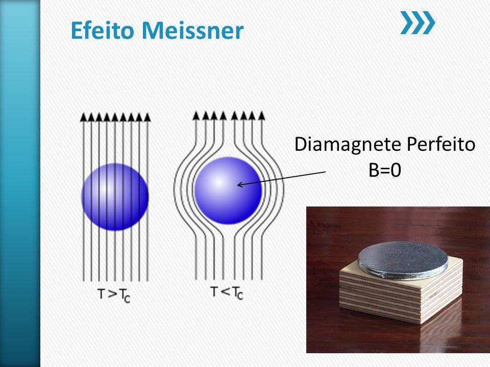 Efeito Meissner Diamagnete Perfeito B=0