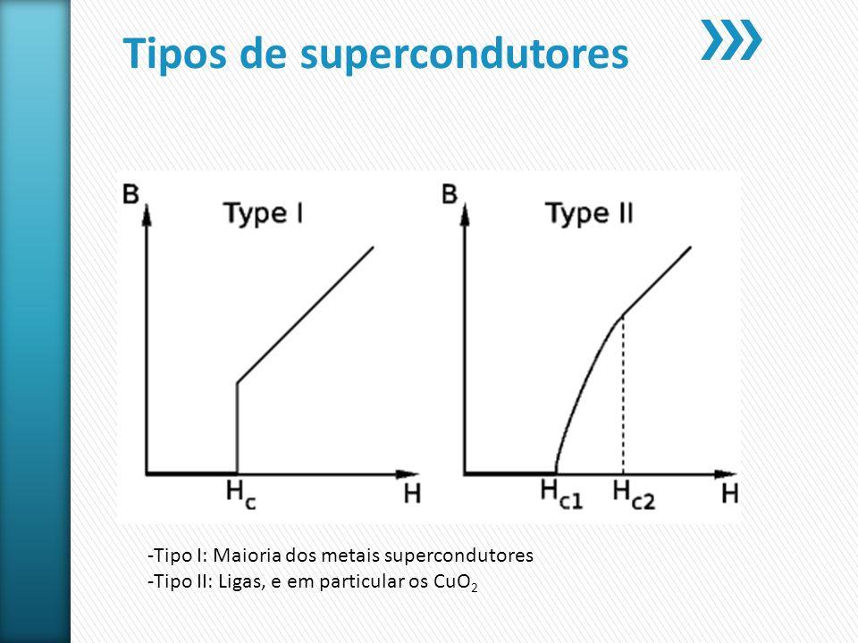 Tipos de supercondutores
