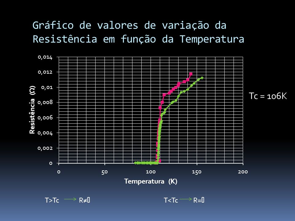 Gráfico de valores de variação da Resistência em função da Temperatura