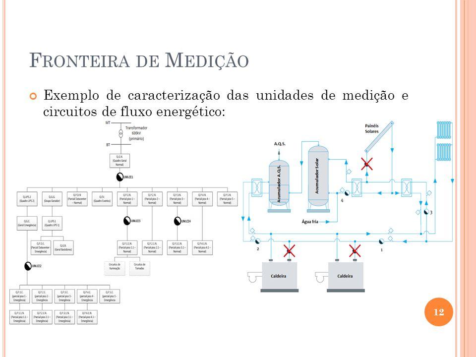 Fronteira de Medição Exemplo de caracterização das unidades de medição e circuitos de fluxo energético:
