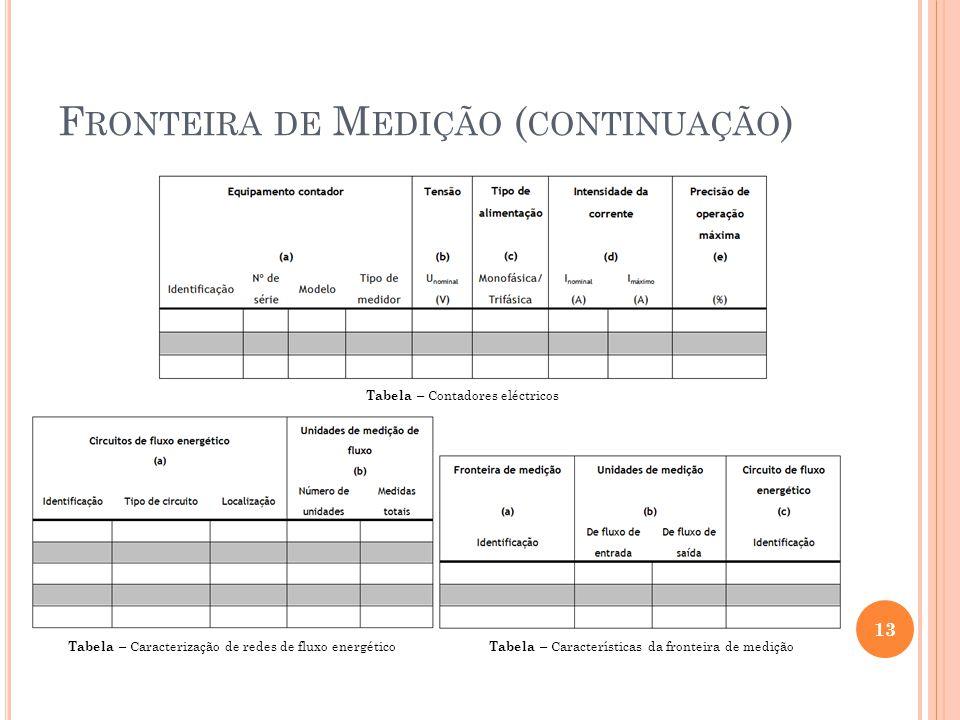 Fronteira de Medição (continuação)