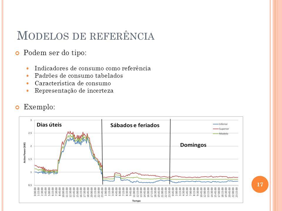 Modelos de referência Podem ser do tipo: Exemplo: