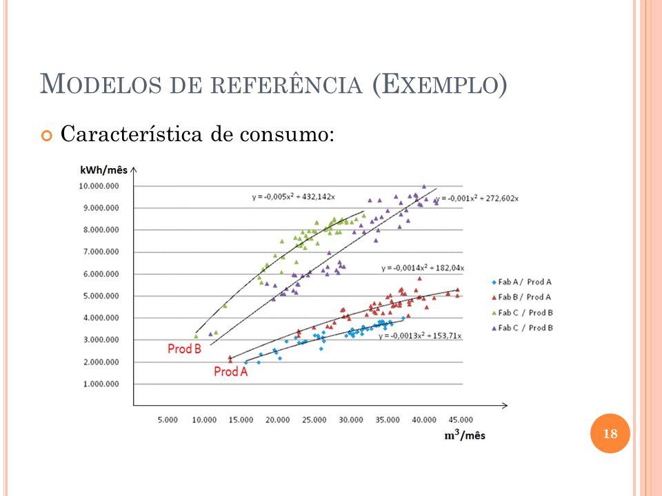 Modelos de referência (Exemplo)