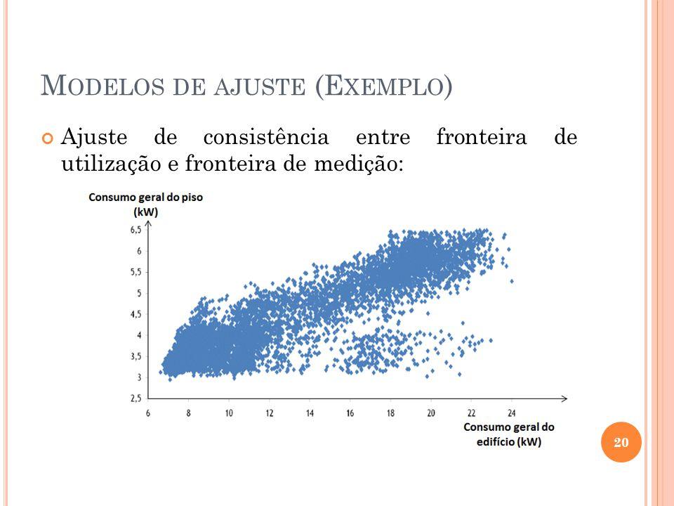 Modelos de ajuste (Exemplo)