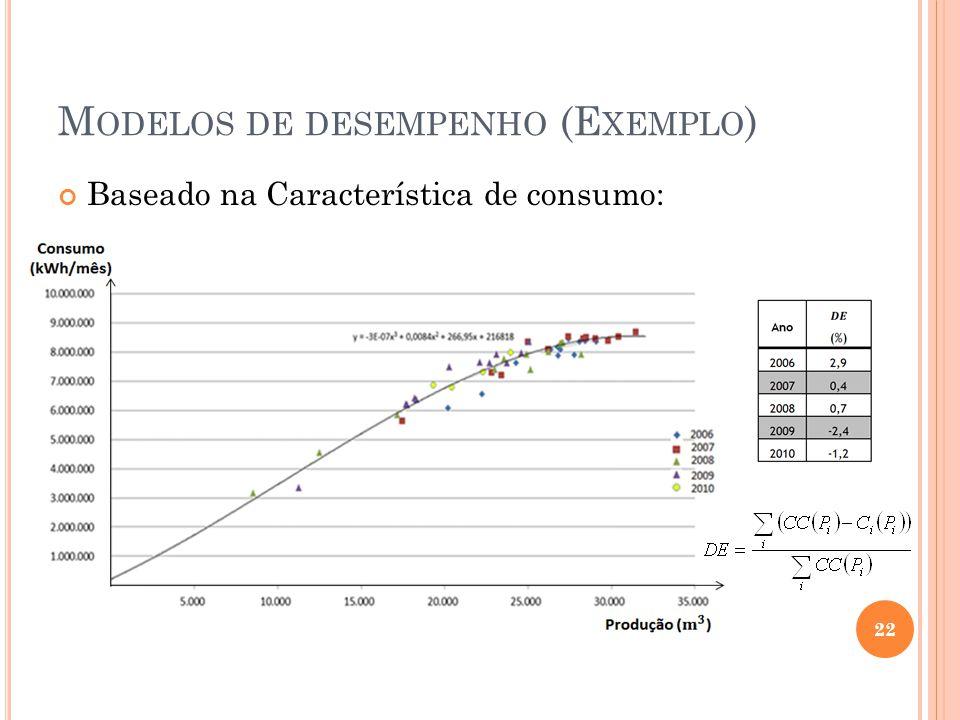 Modelos de desempenho (Exemplo)