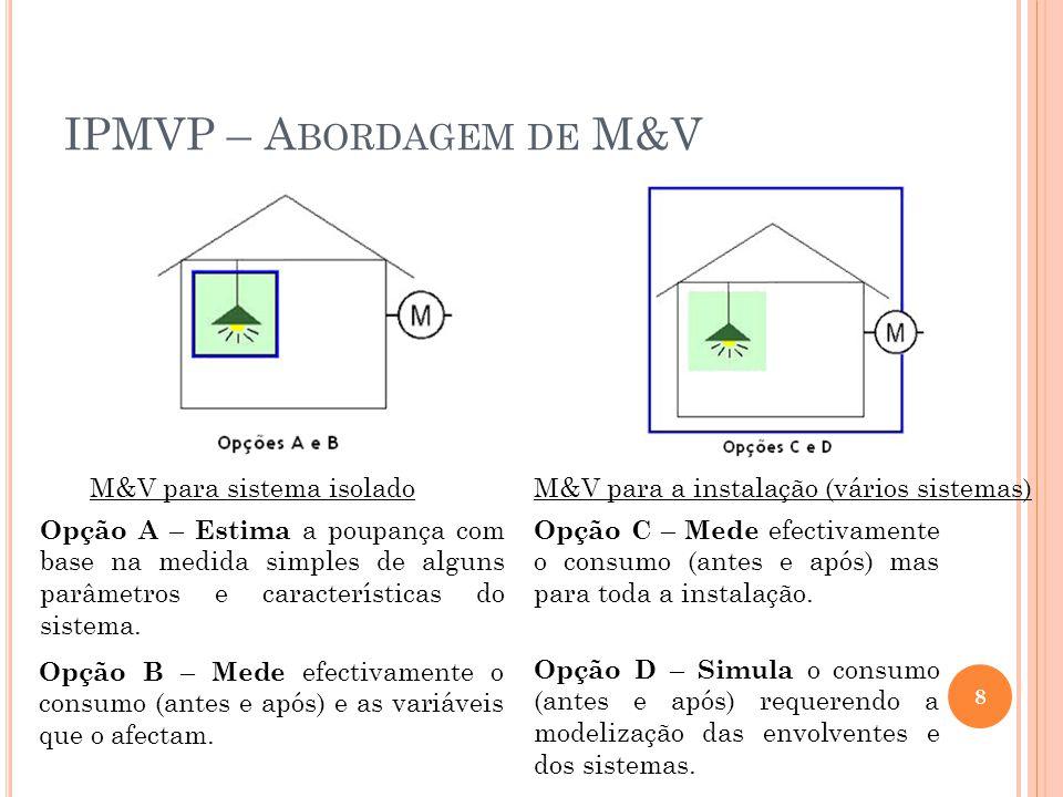 IPMVP – Abordagem de M&V