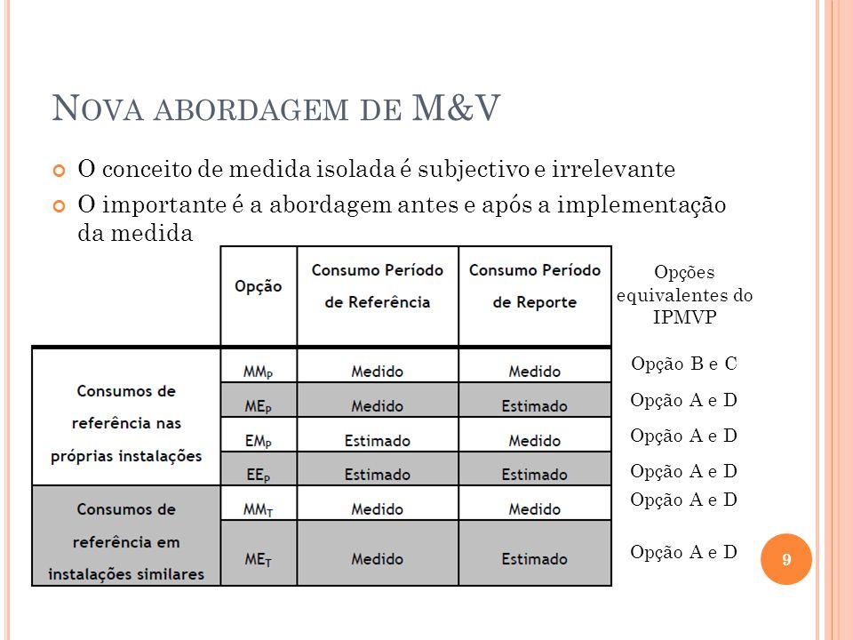 Opções equivalentes do IPMVP