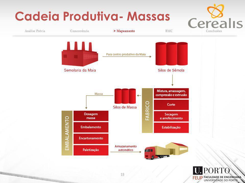 Cadeia Produtiva- Massas