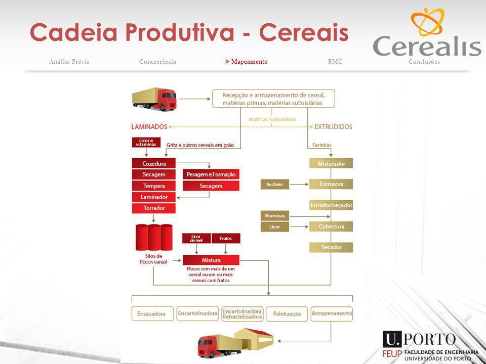 Cadeia Produtiva - Cereais