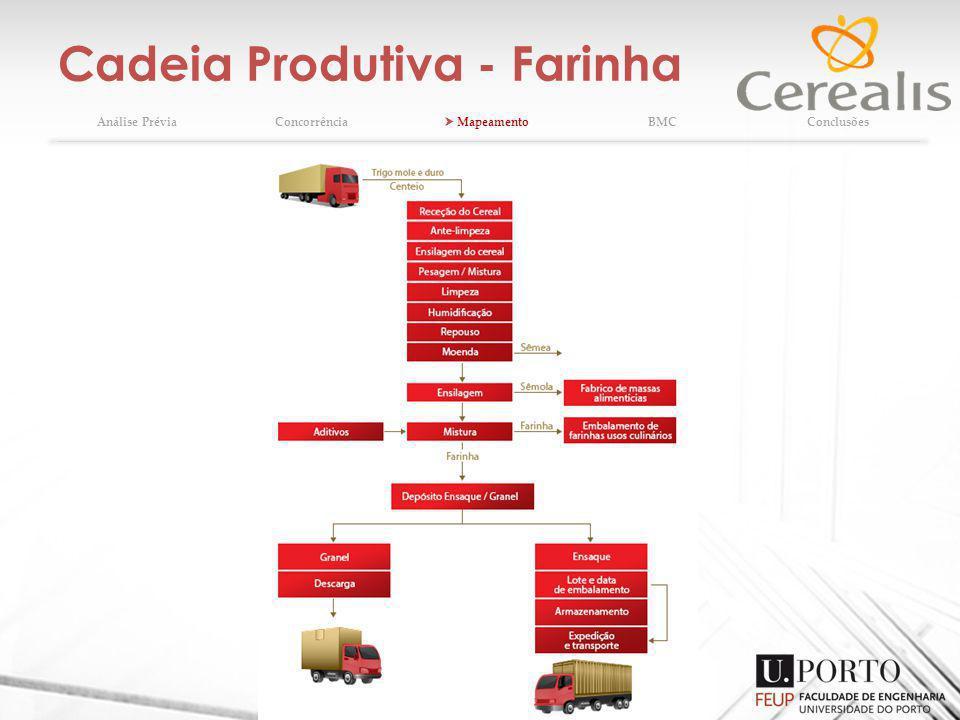 Cadeia Produtiva - Farinha