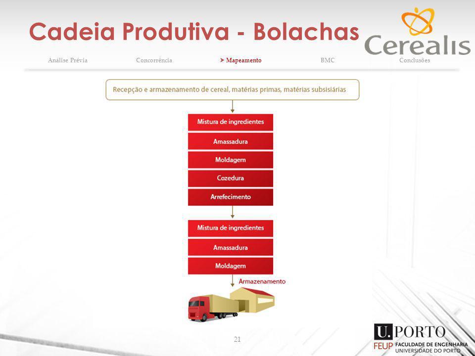 Cadeia Produtiva - Bolachas