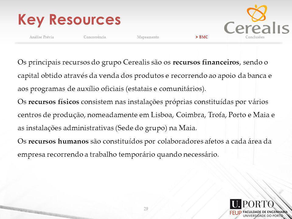 Key Resources Análise Prévia. Concorrência. Mapeamento.  BMC. Conclusões.