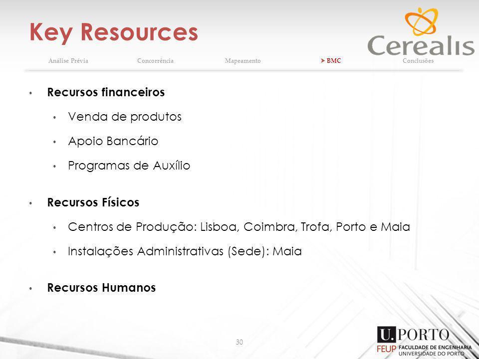 Key Resources Recursos financeiros Venda de produtos Apoio Bancário