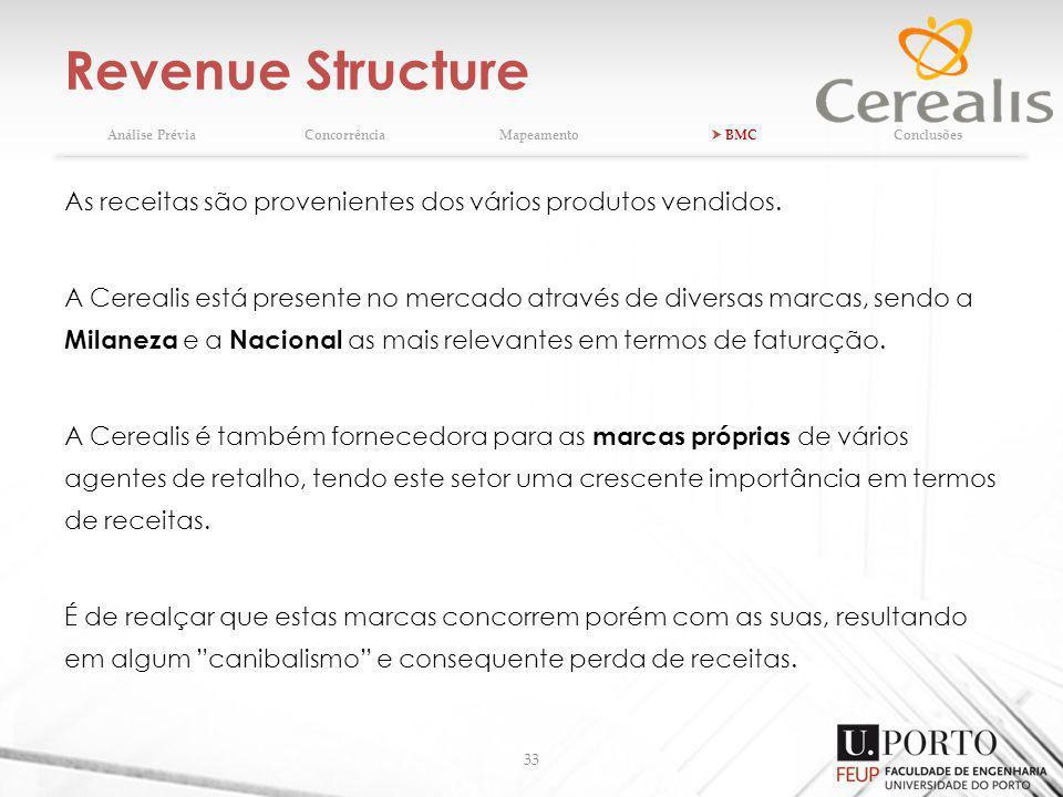 Revenue Structure Análise Prévia. Concorrência. Mapeamento.  BMC. Conclusões. As receitas são provenientes dos vários produtos vendidos.