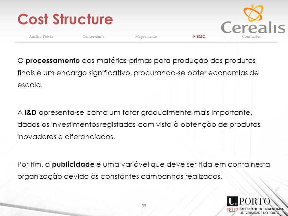 Cost Structure Análise Prévia. Concorrência. Mapeamento.  BMC. Conclusões.