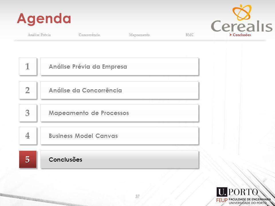 Agenda 1 2 3 4 5 Análise Prévia da Empresa Análise da Concorrência