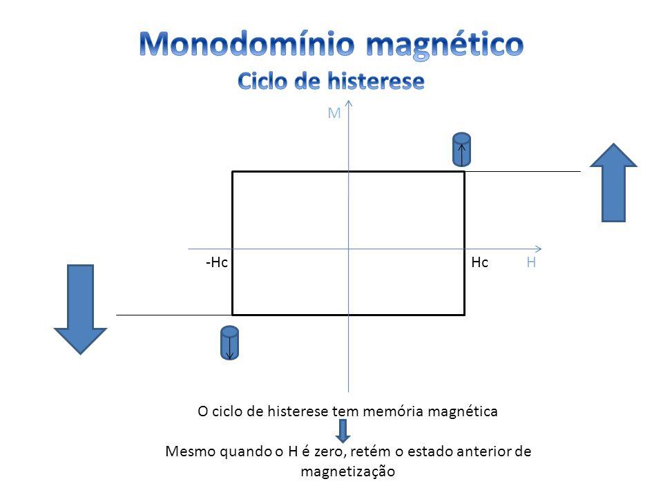 Monodomínio magnético Ciclo de histerese