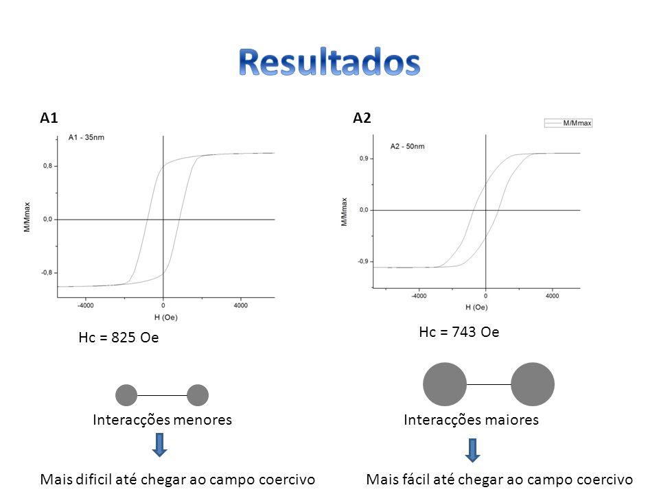 Resultados A1 A2 Hc = 743 Oe Hc = 825 Oe Interacções menores