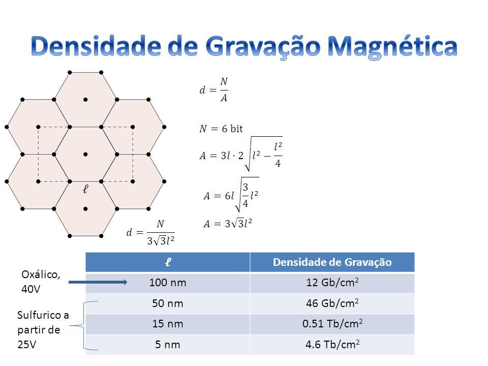 Densidade de Gravação Magnética