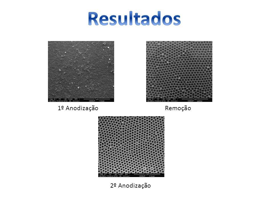 Resultados 1º Anodização Remoção 2º Anodização