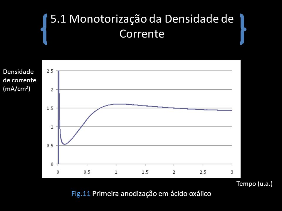 5.1 Monotorização da Densidade de Corrente