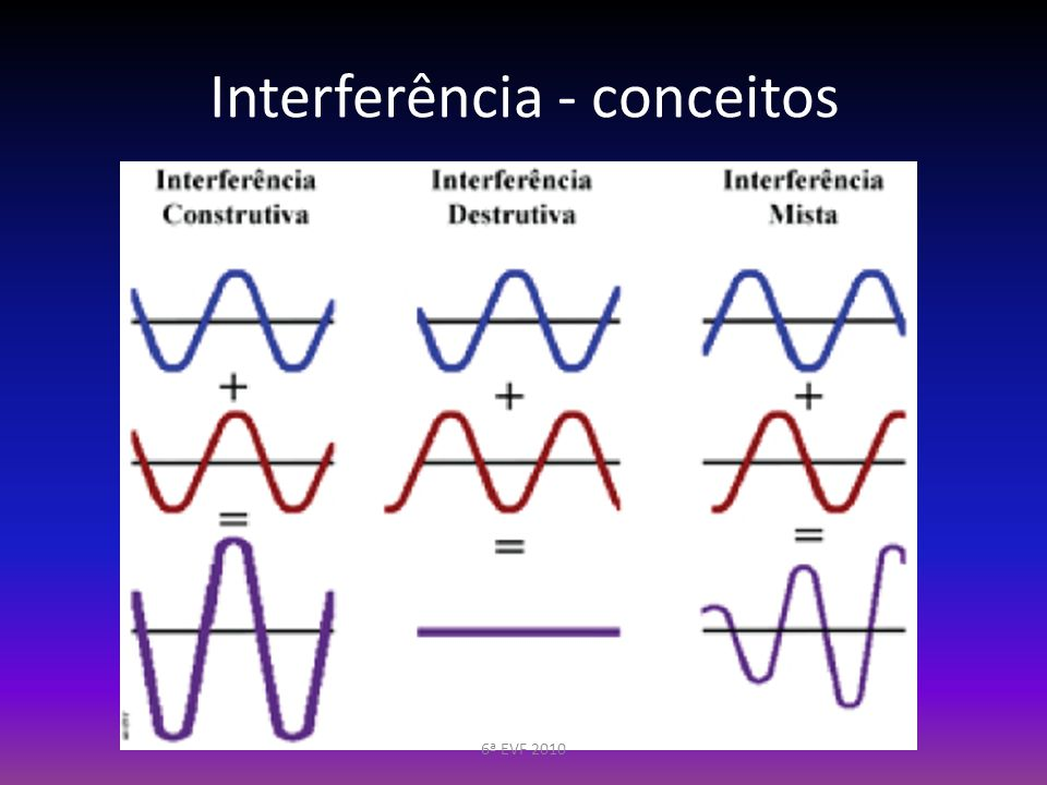Interferência - conceitos