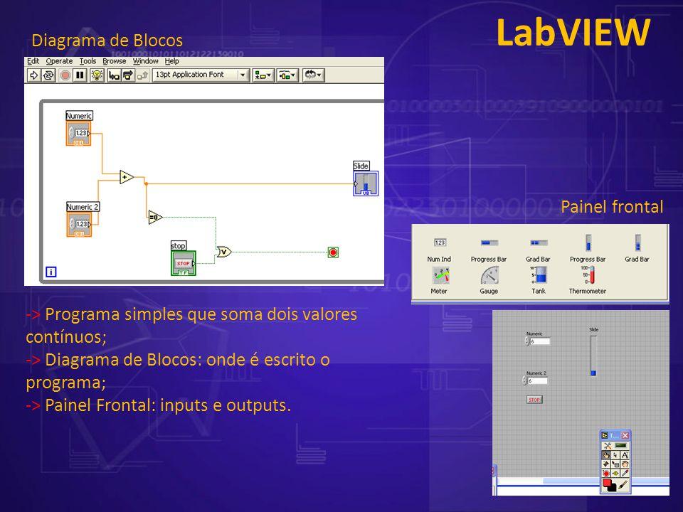 LabVIEW Diagrama de Blocos Painel frontal