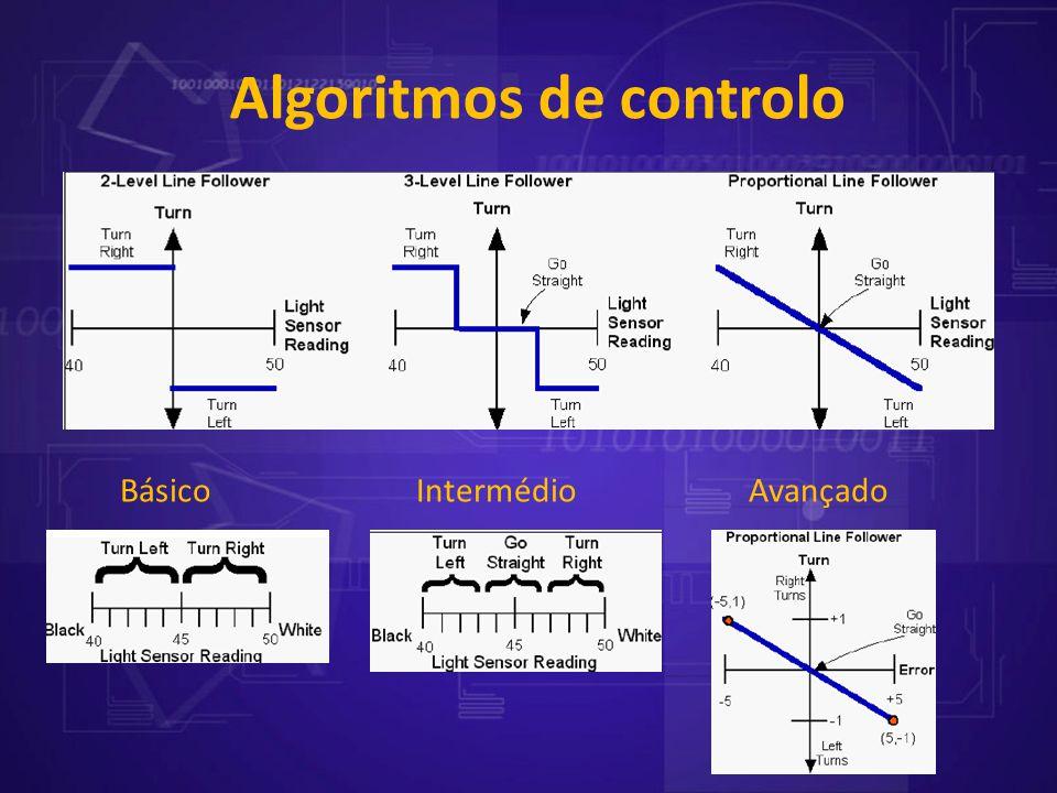 Algoritmos de controlo