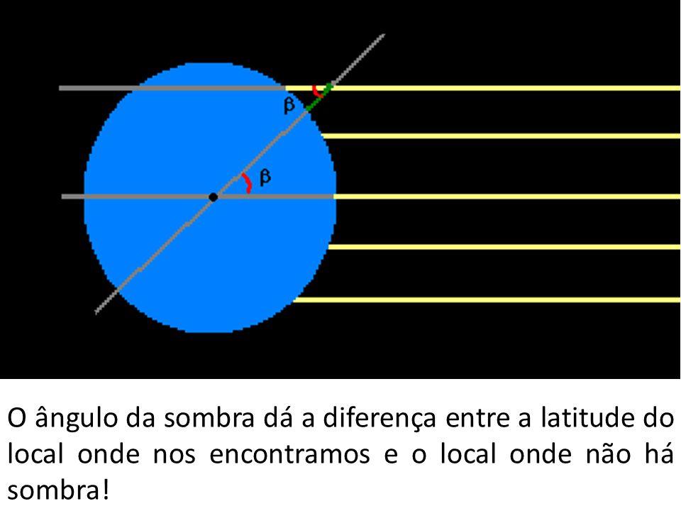 O ângulo da sombra dá a diferença entre a latitude do local onde nos encontramos e o local onde não há sombra!