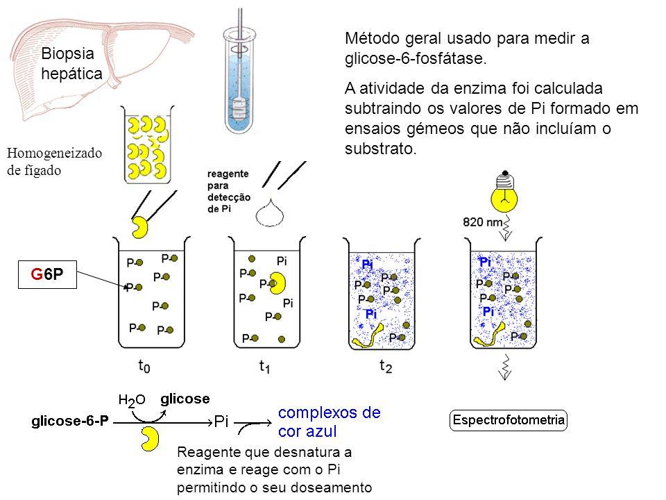 Método geral usado para medir a glicose-6-fosfátase.
