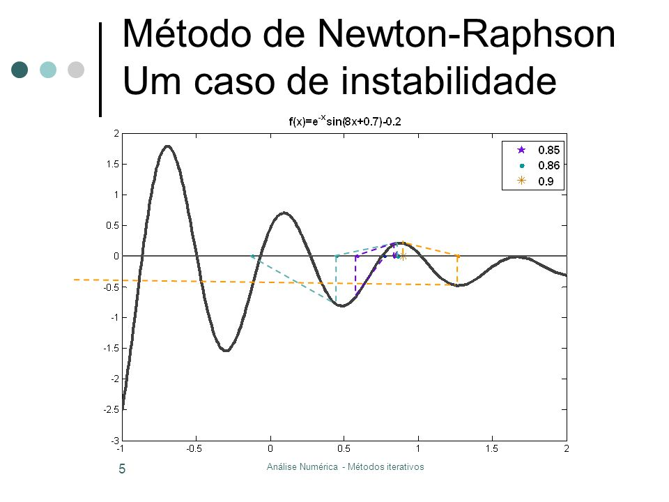 Método de Newton-Raphson Um caso de instabilidade
