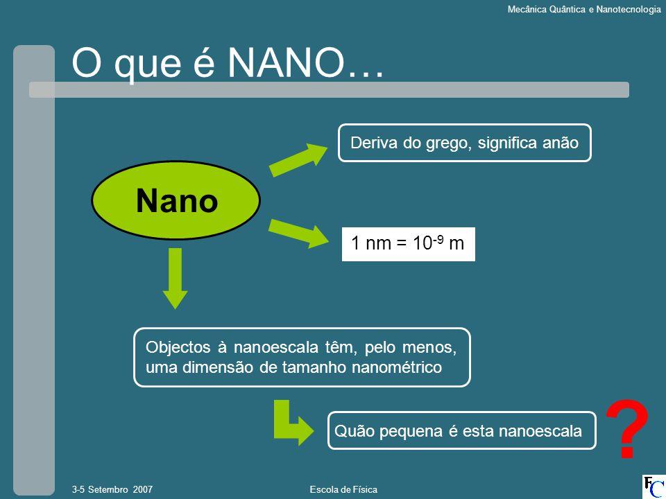 O que é NANO… Nano 1 nm = 10-9 m Deriva do grego, significa anão