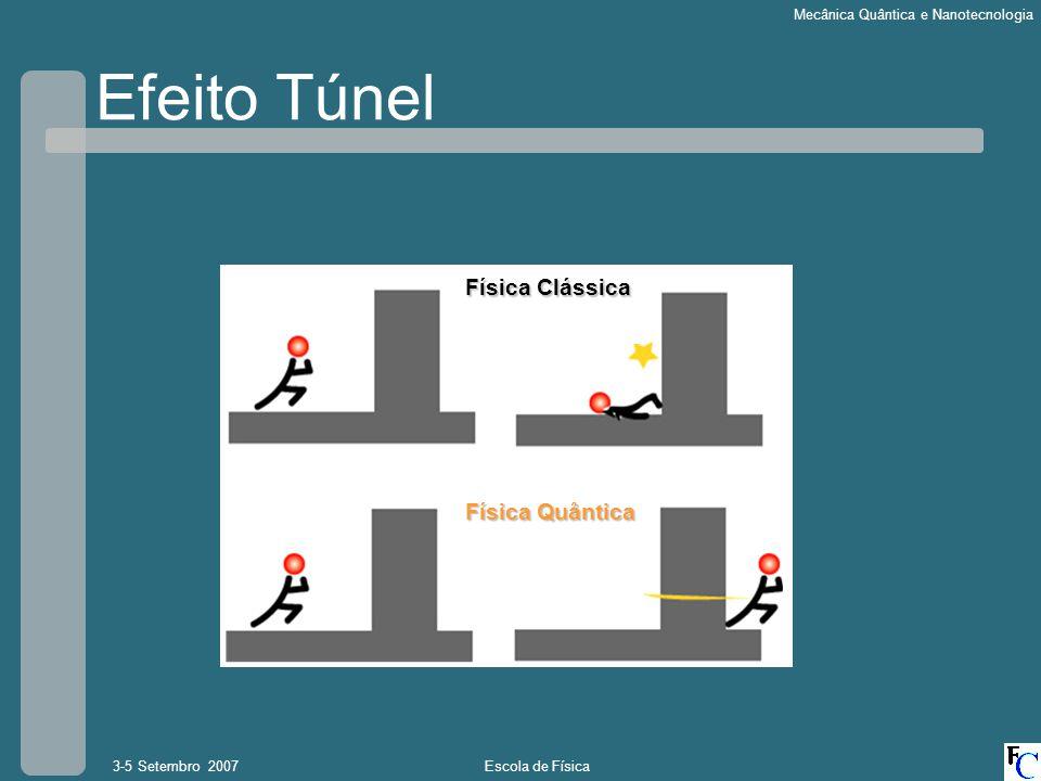 Efeito Túnel Física Clássica Física Quântica