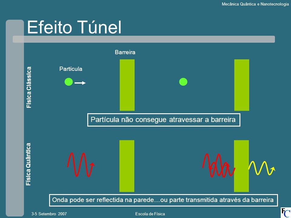 Efeito Túnel Partícula não consegue atravessar a barreira