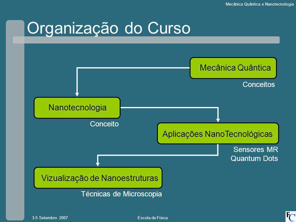 Organização do Curso Mecânica Quântica Nanotecnologia