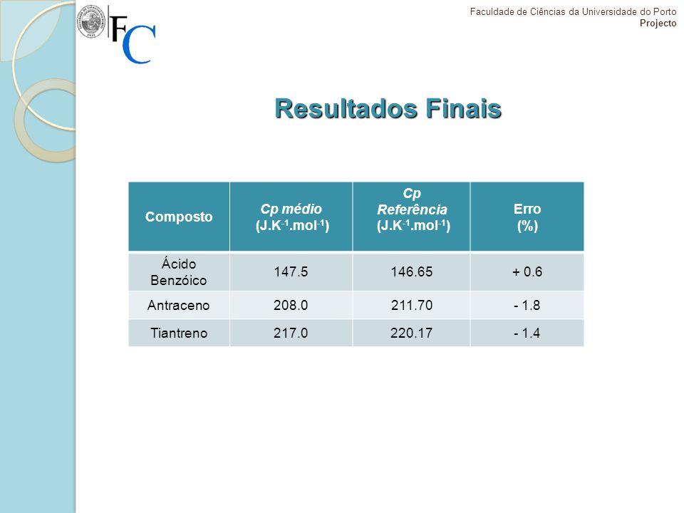 Resultados Finais Composto Cp médio (J.K-1.mol-1) Cp Referência Erro