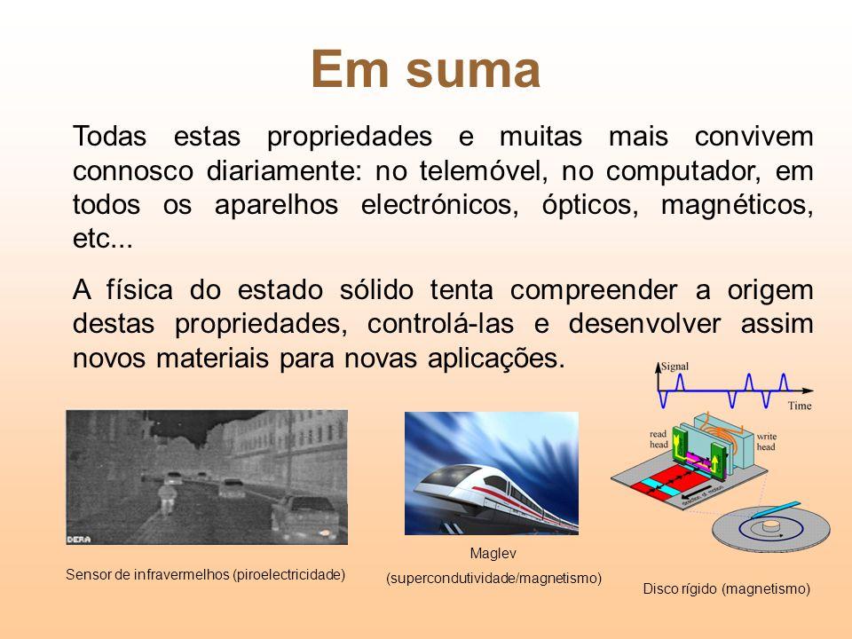 (supercondutividade/magnetismo)