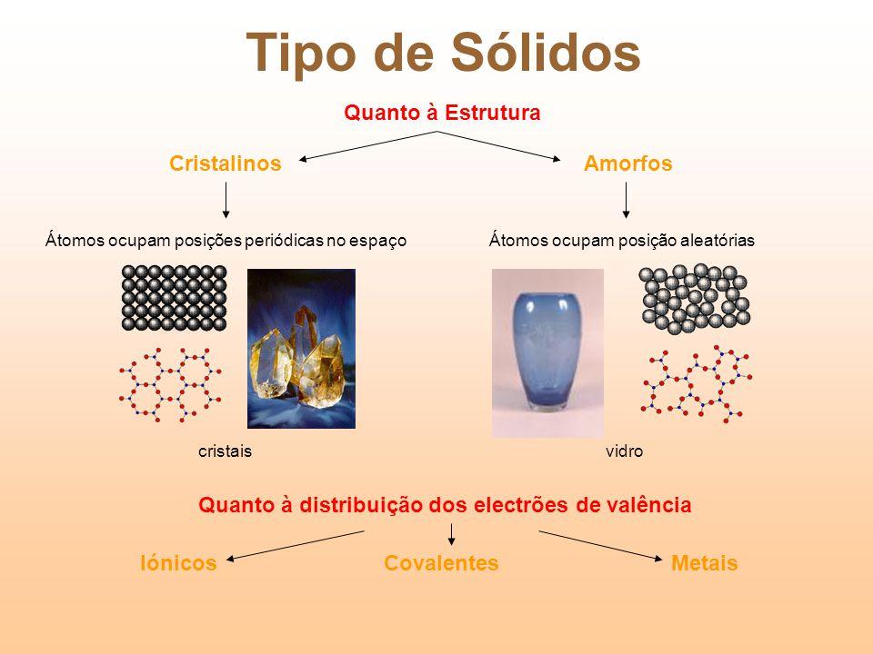 Tipo de Sólidos Quanto à Estrutura Cristalinos Amorfos
