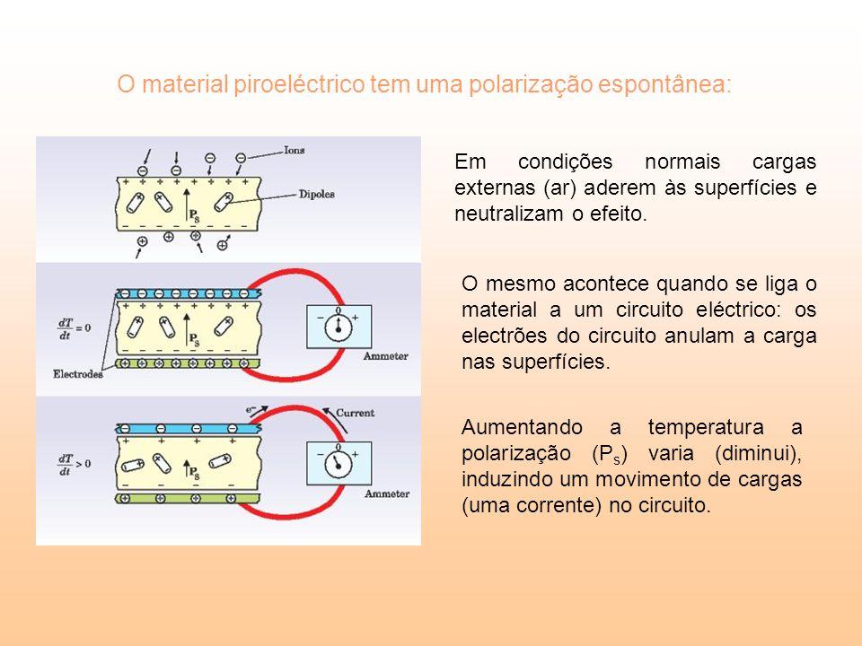 O material piroeléctrico tem uma polarização espontânea: