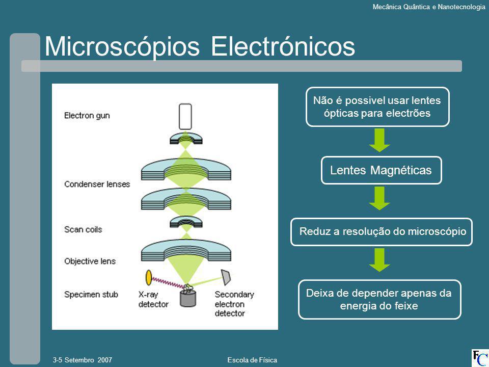 Microscópios Electrónicos