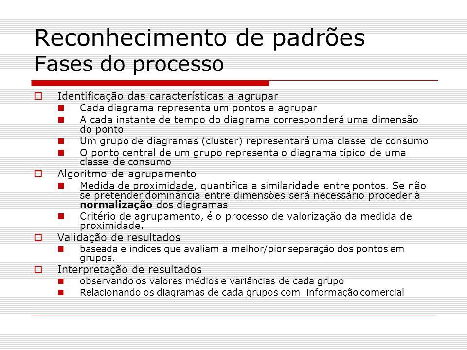 Reconhecimento de padrões Fases do processo